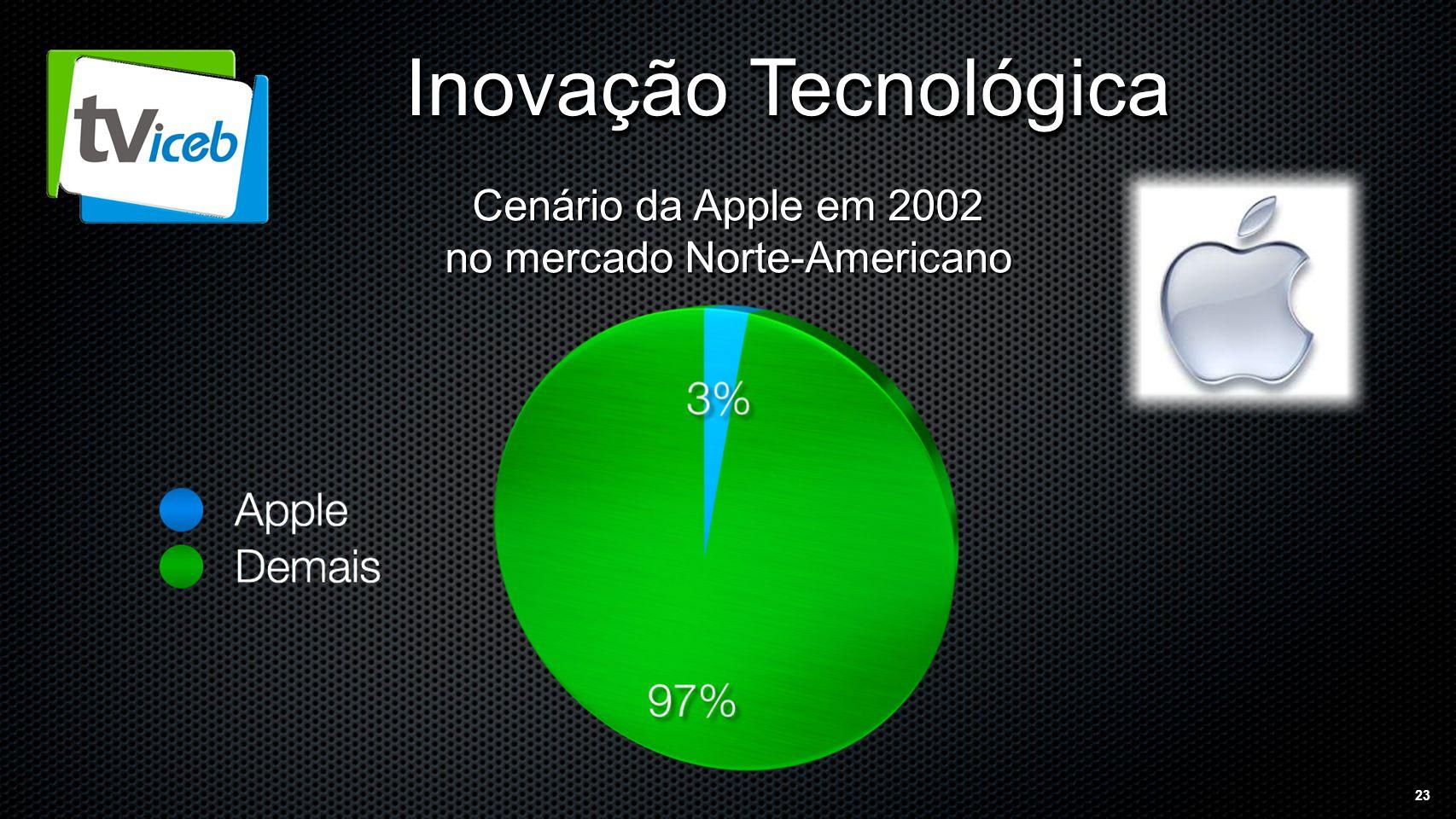23 Inovação Tecnológica Cenário da Apple em 2002 no mercado Norte-Americano