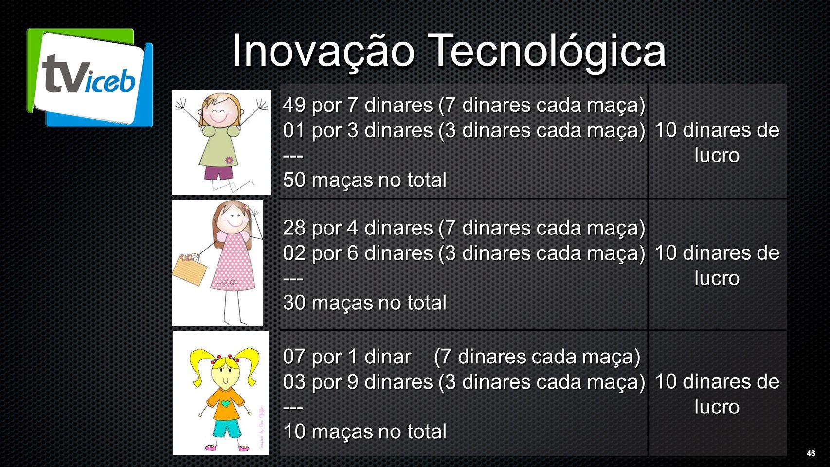 46 Inovação Tecnológica 49 por 7 dinares (7 dinares cada maça) 01 por 3 dinares (3 dinares cada maça) --- 50 maças no total 10 dinares de lucro 28 por 4 dinares (7 dinares cada maça) 02 por 6 dinares (3 dinares cada maça) --- 30 maças no total 10 dinares de lucro 07 por 1 dinar (7 dinares cada maça) 03 por 9 dinares (3 dinares cada maça) --- 10 maças no total 10 dinares de lucro