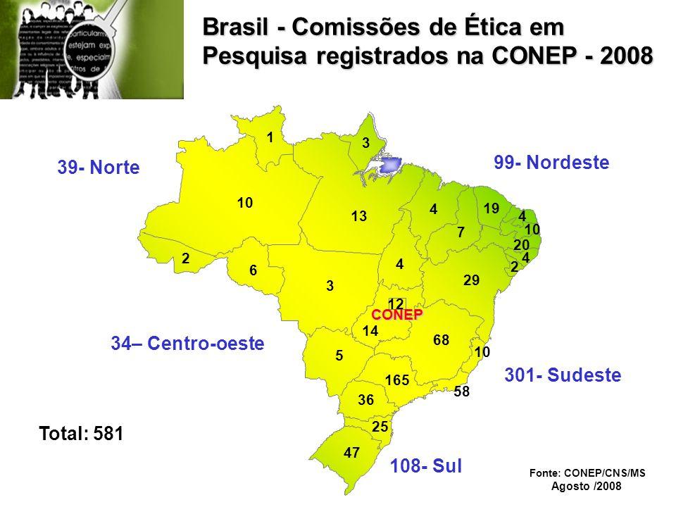 Brasil - Comissões de Ética em Pesquisa registrados na CONEP - 2008 10 13 3 5 14 12 25 36 165 68 58 10 29 4 7 19 4 10 47 4 2 4 20 2 39- Norte 34– Centro-oeste 99- Nordeste 301- Sudeste 108- Sul Total: 581 CONEP 6 1 3 Fonte: CONEP/CNS/MS Agosto /2008