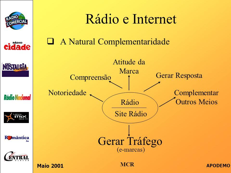 Rádio e Internet  A Natural Complementaridade Maio 2001 APODEMO Rádio Site Rádio Notoriedade Compreensão Atitude da Marca Gerar Resposta Complementar Outros Meios Gerar Tráfego MCR (e-marcas)
