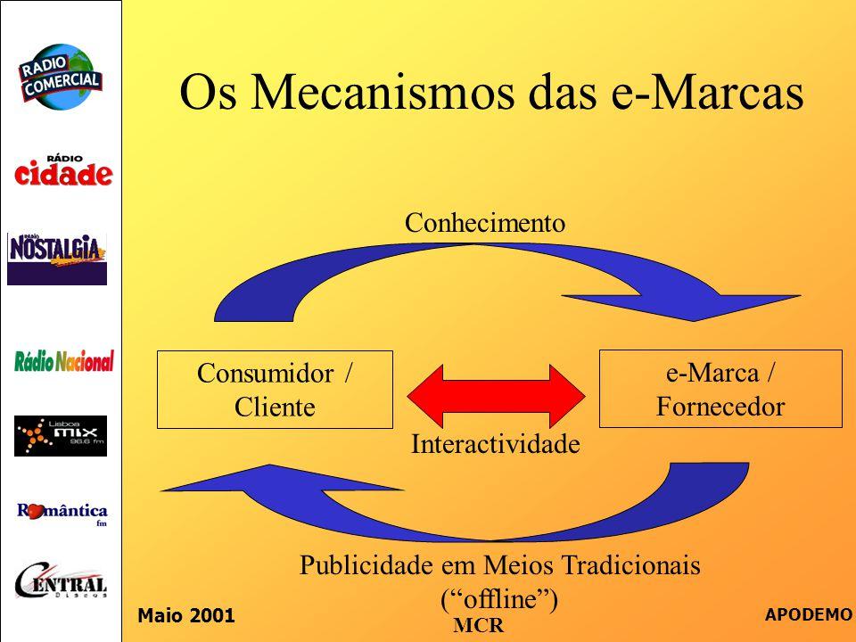 """Os Mecanismos das e-Marcas Maio 2001 APODEMO Consumidor / Cliente e-Marca / Fornecedor Interactividade Publicidade em Meios Tradicionais (""""offline"""") C"""