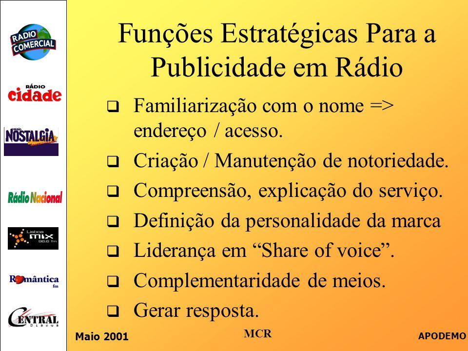 Funções Estratégicas Para a Publicidade em Rádio  Familiarização com o nome => endereço / acesso.  Criação / Manutenção de notoriedade.  Compreensã