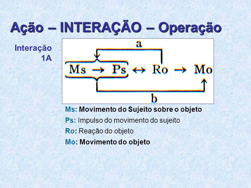 Ação – INTERAÇÃO – Operação Interação 1A Ms: Movimento do Sujeito sobre o objeto Ps: Impulso do movimento do sujeito Ro: Reação do objeto Mo: Movimento do objeto