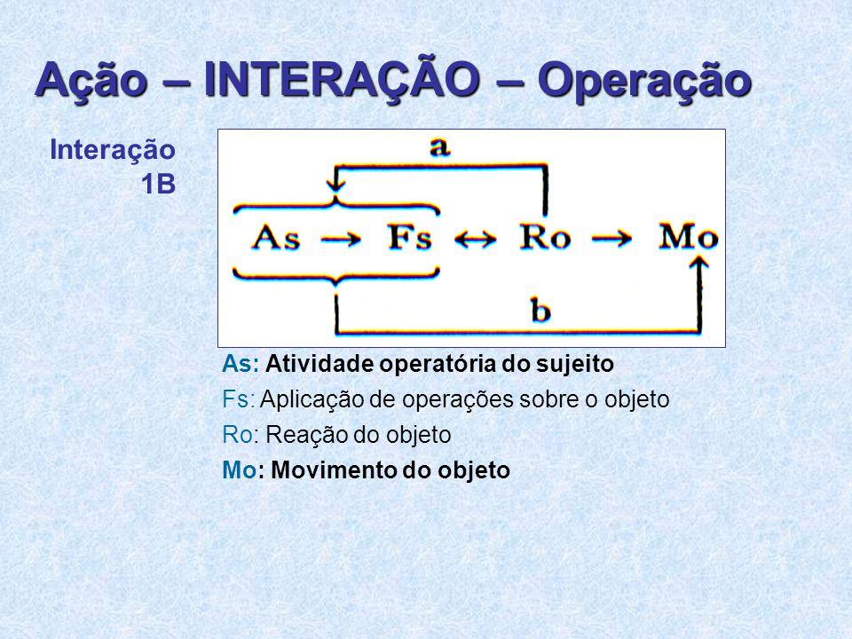 Interação 1B As: Atividade operatória do sujeito Fs: Aplicação de operações sobre o objeto Ro: Reação do objeto Mo: Movimento do objeto Ação – INTERAÇÃO – Operação