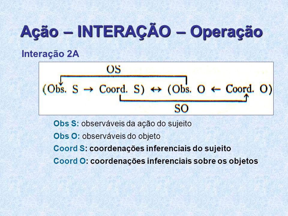 Interação 2A Obs S: observáveis da ação do sujeito Obs O: observáveis do objeto Coord S: coordenações inferenciais do sujeito Coord O: coordenações inferenciais sobre os objetos Ação – INTERAÇÃO – Operação