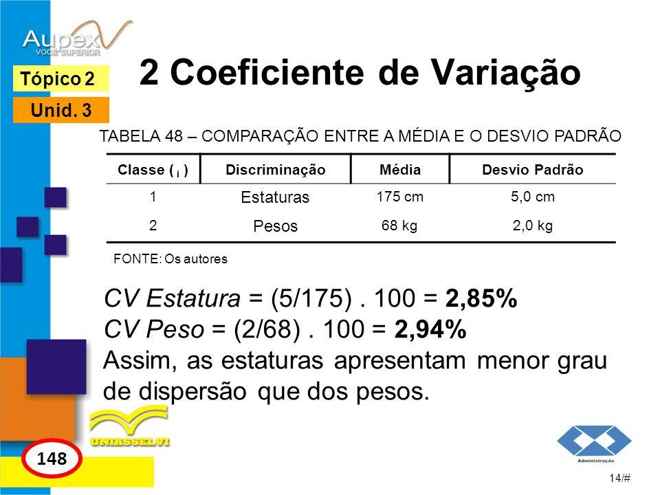 2 Coeficiente de Variação 14/# Tópico 2 148 Unid. 3 Classe ( i )DiscriminaçãoMédiaDesvio Padrão 1 Estaturas 175 cm5,0 cm 2 Pesos 68 kg2,0 kg TABELA 48