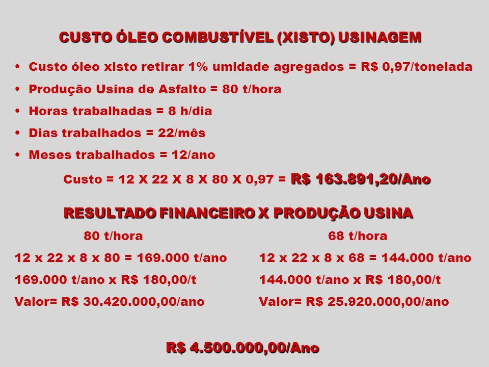 CUSTO ÓLEO COMBUSTÍVEL (XISTO) USINAGEM Custo óleo xisto retirar 1% umidade agregados = R$ 0,97/tonelada Produção Usina de Asfalto = 80 t/hora Horas t