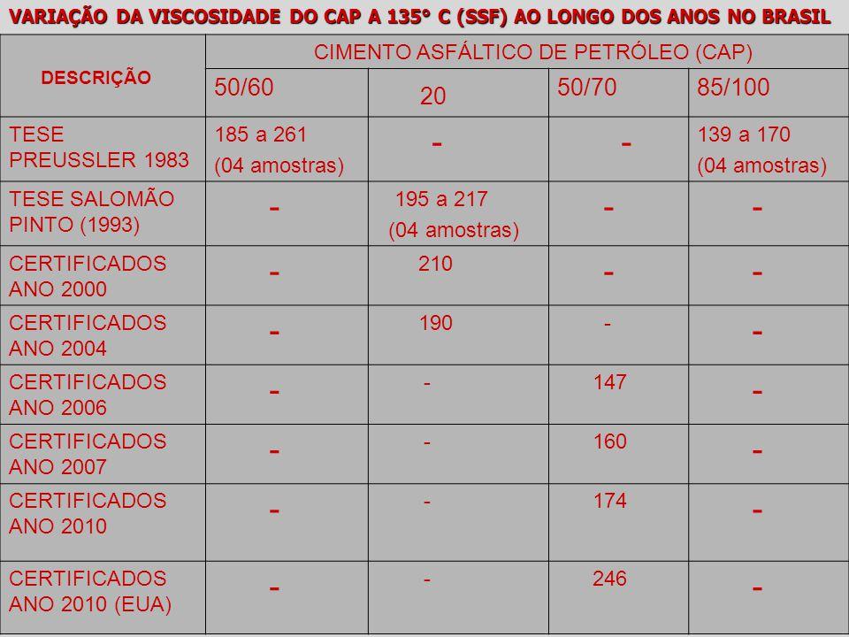 DESCRIÇÃO CIMENTO ASFÁLTICO DE PETRÓLEO (CAP) 50/60 20 50/7085/100 TESE PREUSSLER 1983 185 a 261 (04 amostras) - - 139 a 170 (04 amostras) TESE SALOMÃ