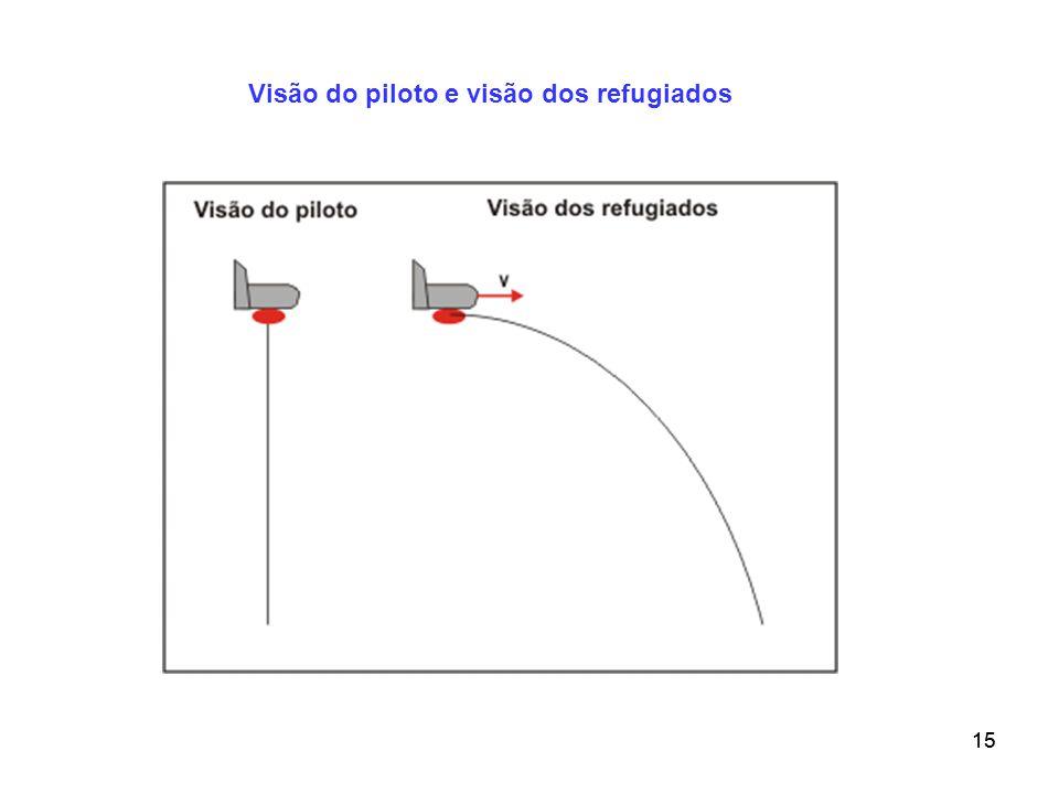 14 Exemplo 3:Quando um avião em deslocamento horizontal com velocidade constante deixa cair um pacote com medicamentos para refugiados em terra, a tra