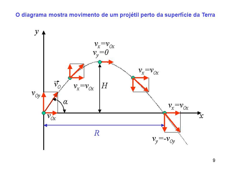 19 Um projétil lançado da origem com uma velocidade escalar inicial de para vários ângulos Os ângulos complementares (somam 90 graus) dão origem ao mesmo valor de R Alcance máximo R máx O que acontece quando