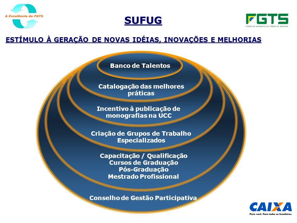 SUFUG Conselho de Gestão Participativa Capacitação / Qualificação Cursos de Graduação Pós-Graduação Mestrado Profissional Criação de Grupos de Trabalh