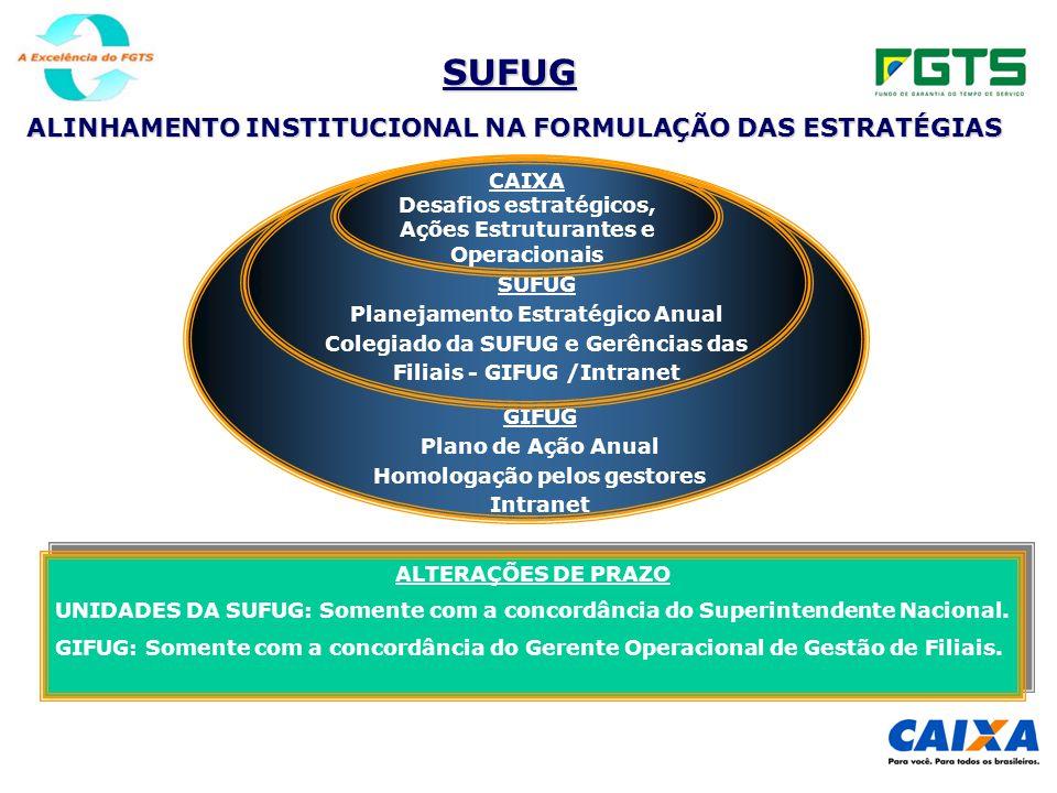SUFUG ALINHAMENTO INSTITUCIONAL NA FORMULAÇÃO DAS ESTRATÉGIAS GIFUG Plano de Ação Anual Homologação pelos gestores Intranet SUFUG Planejamento Estratégico Anual Colegiado da SUFUG e Gerências das Filiais - GIFUG /Intranet CAIXA Desafios estratégicos, Ações Estruturantes e Operacionais ALTERAÇÕES DE PRAZO UNIDADES DA SUFUG: Somente com a concordância do Superintendente Nacional.