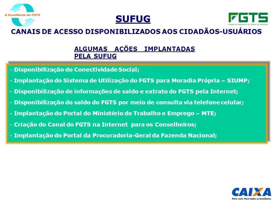 SUFUG CANAIS DE ACESSO DISPONIBILIZADOS AOS CIDADÃOS-USUÁRIOS ALGUMAS AÇÕES IMPLANTADAS PELA SUFUG - Disponibilização do Conectividade Social; - Implantação do Sistema de Utilização do FGTS para Moradia Própria – SIUMP; - Disponibilização de informações de saldo e extrato do FGTS pela Internet; - Disponibilização do saldo do FGTS por meio de consulta via telefone celular; - Implantação do Portal do Ministério do Trabalho e Emprego – MTE; - Criação do Canal do FGTS na Internet para os Conselheiros; - Implantação do Portal da Procuradoria-Geral da Fazenda Nacional; - Disponibilização do Conectividade Social; - Implantação do Sistema de Utilização do FGTS para Moradia Própria – SIUMP; - Disponibilização de informações de saldo e extrato do FGTS pela Internet; - Disponibilização do saldo do FGTS por meio de consulta via telefone celular; - Implantação do Portal do Ministério do Trabalho e Emprego – MTE; - Criação do Canal do FGTS na Internet para os Conselheiros; - Implantação do Portal da Procuradoria-Geral da Fazenda Nacional;