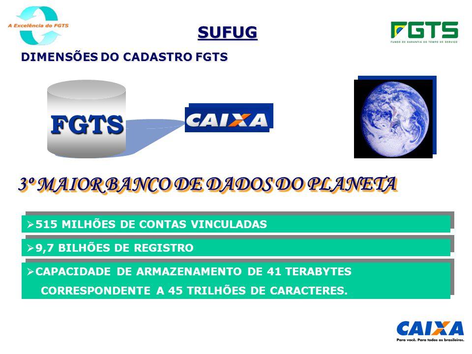 SUFUG DIMENSÕES DO CADASTRO FGTS  CAPACIDADE DE ARMAZENAMENTO DE 41 TERABYTES CORRESPONDENTE A 45 TRILHÕES DE CARACTERES.