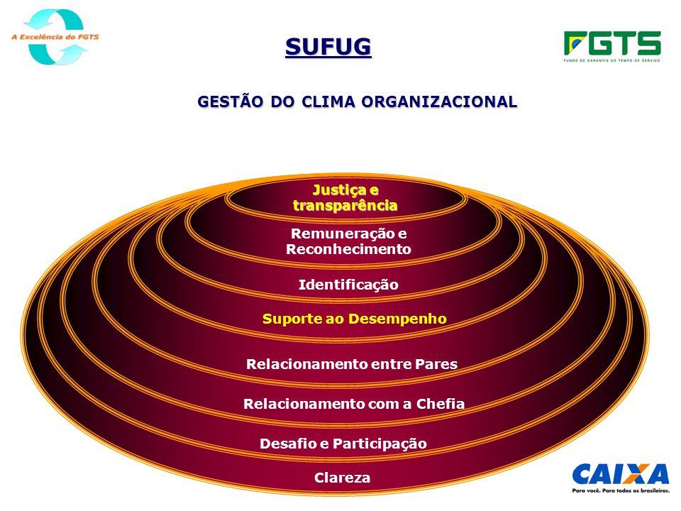 SUFUG GESTÃO DO CLIMA ORGANIZACIONAL Clareza Desafio e Participação Relacionamento com a Chefia Relacionamento entre Pares Suporte ao Desempenho Identificação Remuneração e Reconhecimento Justiça e transparência