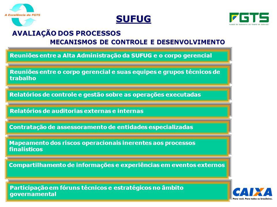 SUFUG AVALIAÇÃO DOS PROCESSOS Relatórios de controle e gestão sobre as operações executadas Relatórios de auditorias externas e internas Contratação d