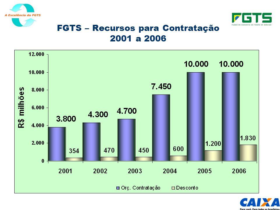 FGTS – Recursos para Contratação 2001 a 2006