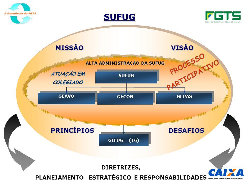 DIRETRIZES, PLANEJAMENTO ESTRATÉGICO E RESPONSABILIDADES SUFUG GIFUG (16) SUFUG GEAVO GEAVO GECON GEPAS ATUAÇÃO EM COLEGIADO ALTA ADMINISTRAÇÃO DA SUFUG MISSÃOVISÃOPRINCÍPIOSDESAFIOS PROCESSOPARTICIPATIVO