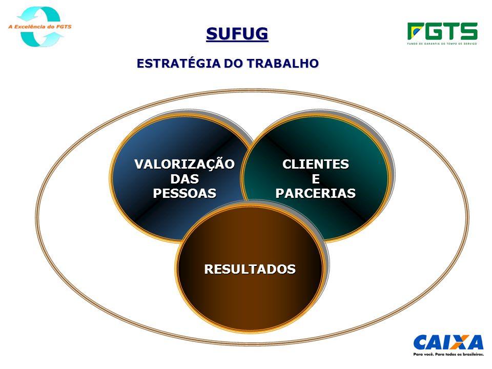SUFUG PADRÕES DE EXCELÊNCIA PROCESSOS