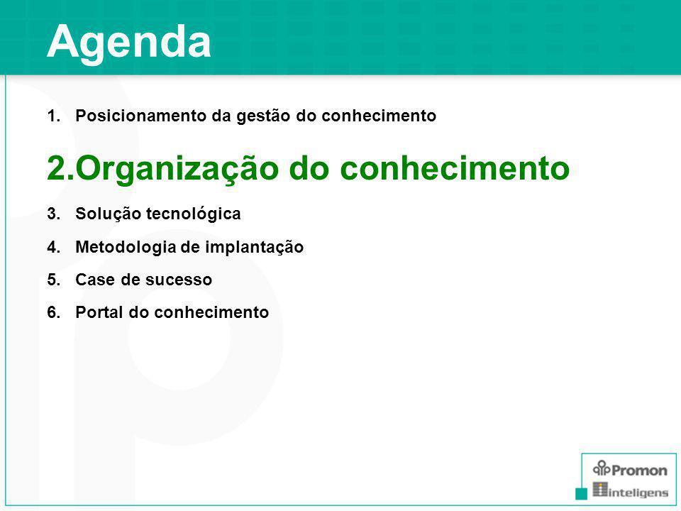 Para organizar o conhecimento Base de Conhecimento BASE DE CONHECIMENTO É uma coleção de conhecimentos representada em um modelo.