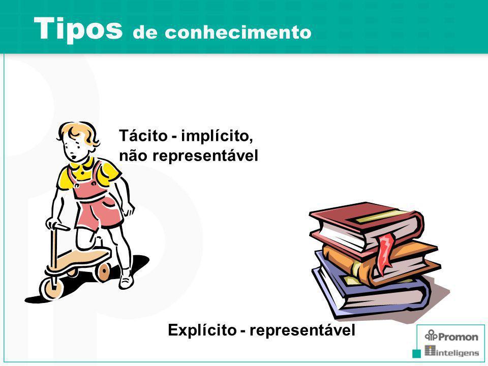 Tácito - implícito, não representável Explícito - representável Tipos de conhecimento