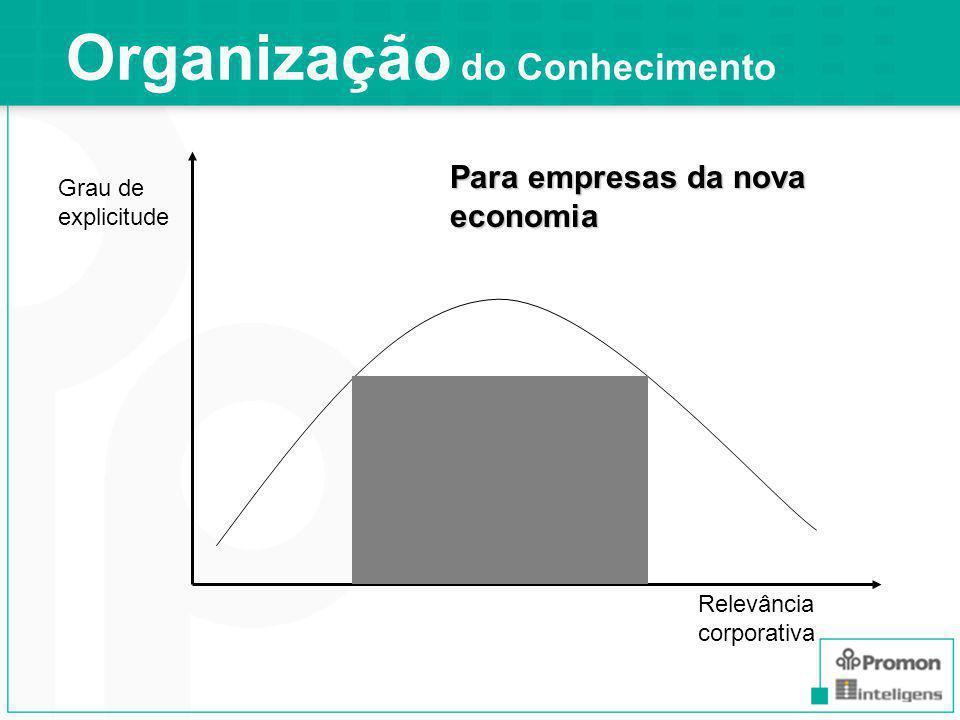 Relevância corporativa Grau de explicitude Para empresas da nova economia
