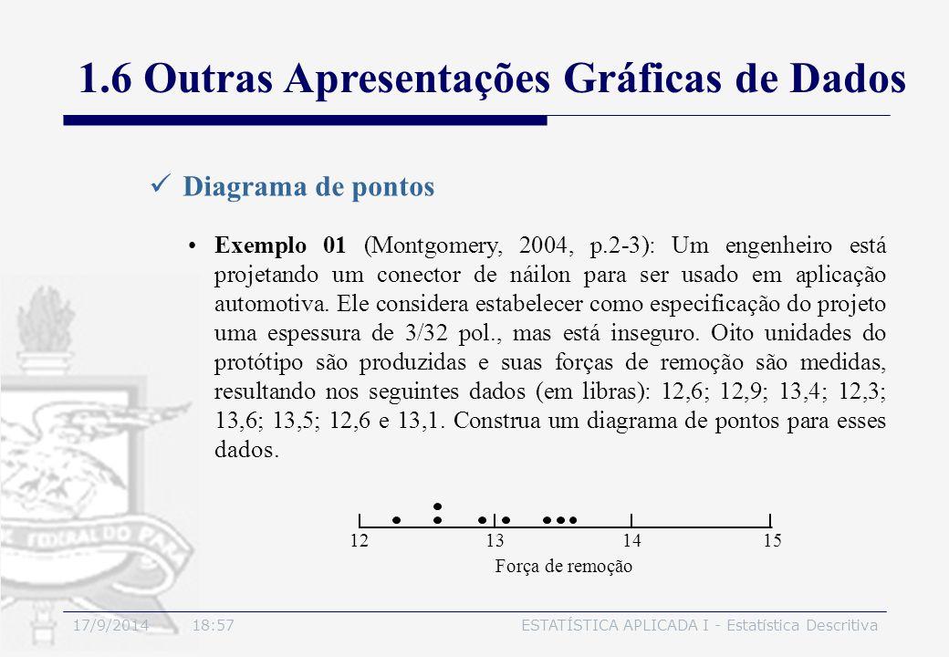 17/9/2014 19:00ESTATÍSTICA APLICADA I - Estatística Descritiva Diagrama de pontos Exemplo 01 (Montgomery, 2004, p.2-3): Um engenheiro está projetando