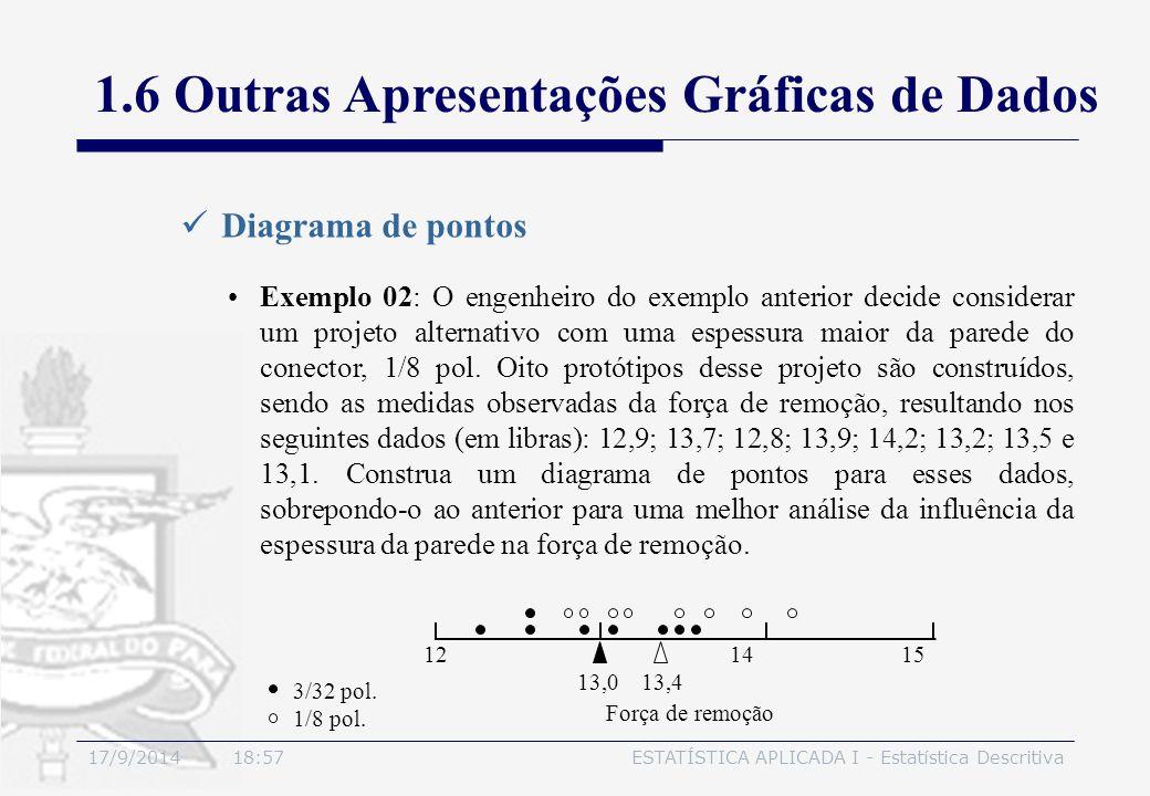 17/9/2014 19:00ESTATÍSTICA APLICADA I - Estatística Descritiva Diagrama de pontos Exemplo 02: O engenheiro do exemplo anterior decide considerar um pr