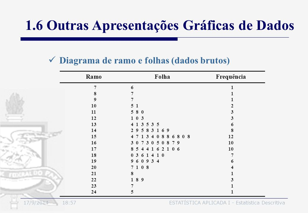 17/9/2014 19:00ESTATÍSTICA APLICADA I - Estatística Descritiva Diagrama de ramo e folhas (dados brutos) RamoFolhaFrequência 7 8 9 10 11 12 13 14 15 16