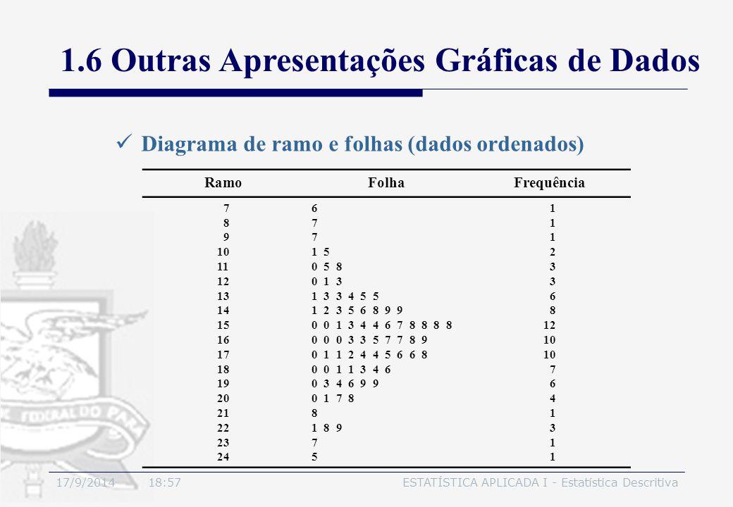 17/9/2014 19:00ESTATÍSTICA APLICADA I - Estatística Descritiva Diagrama de ramo e folhas (dados ordenados) RamoFolhaFrequência 7 8 9 10 11 12 13 14 15