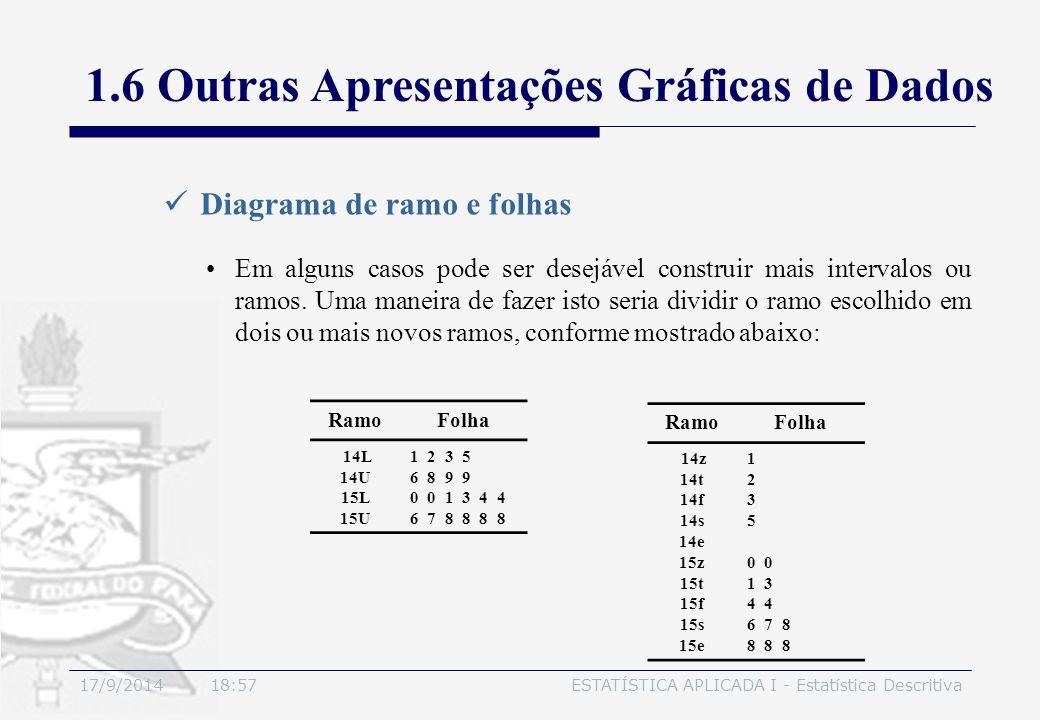17/9/2014 19:00ESTATÍSTICA APLICADA I - Estatística Descritiva Diagrama de ramo e folhas Em alguns casos pode ser desejável construir mais intervalos