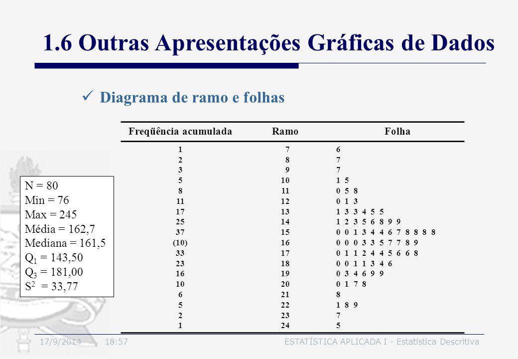 17/9/2014 19:00ESTATÍSTICA APLICADA I - Estatística Descritiva Diagrama de ramo e folhas Freqüência acumuladaRamoFolha 1 2 3 5 8 11 17 25 37 (10) 33 2