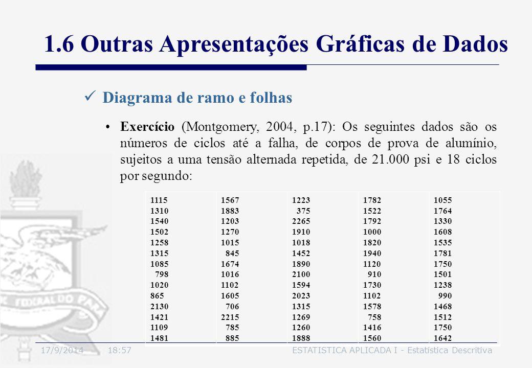 17/9/2014 19:00ESTATÍSTICA APLICADA I - Estatística Descritiva Diagrama de ramo e folhas 1.6 Outras Apresentações Gráficas de Dados Exercício (Montgom