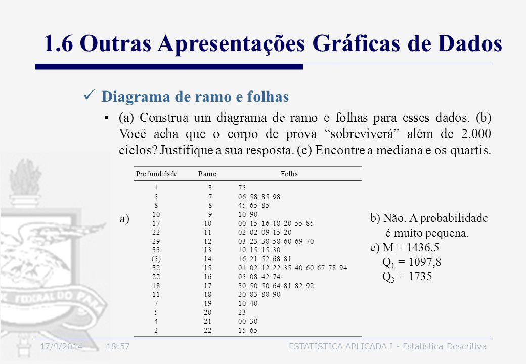 17/9/2014 19:00ESTATÍSTICA APLICADA I - Estatística Descritiva Diagrama de ramo e folhas 1.6 Outras Apresentações Gráficas de Dados (a) Construa um di