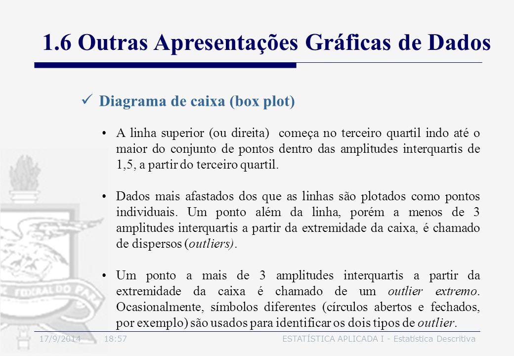 17/9/2014 19:00ESTATÍSTICA APLICADA I - Estatística Descritiva Diagrama de caixa (box plot) 1.6 Outras Apresentações Gráficas de Dados A linha superio