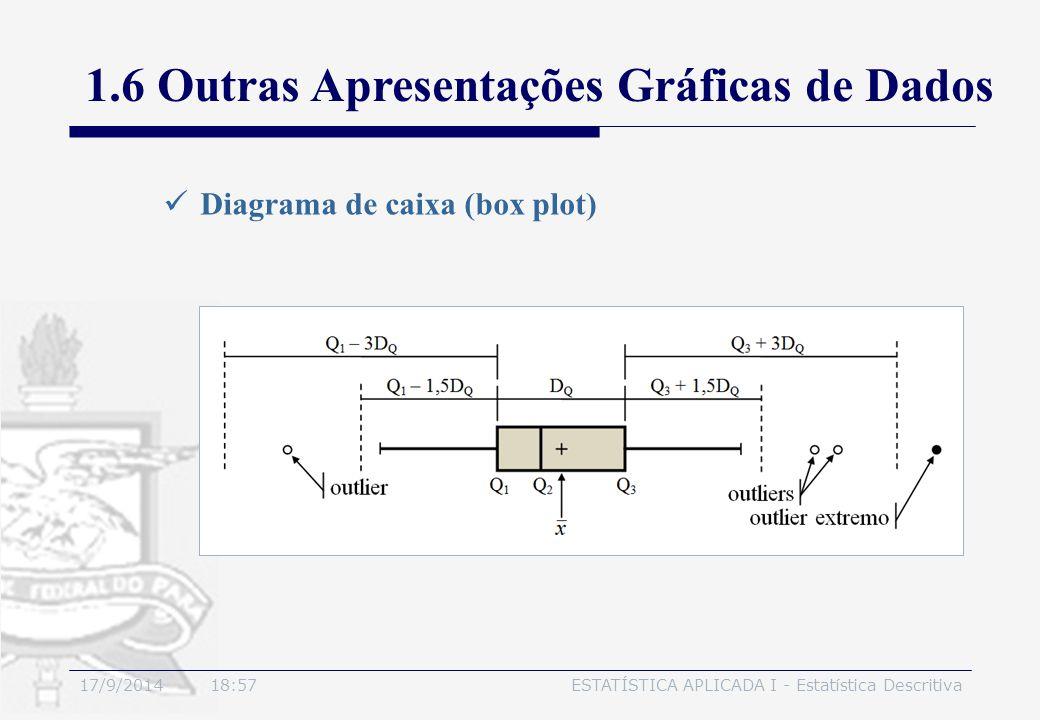 17/9/2014 19:00ESTATÍSTICA APLICADA I - Estatística Descritiva Diagrama de caixa (box plot) 1.6 Outras Apresentações Gráficas de Dados