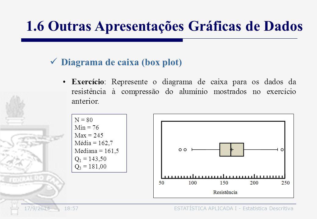 17/9/2014 19:00ESTATÍSTICA APLICADA I - Estatística Descritiva Diagrama de caixa (box plot) 1.6 Outras Apresentações Gráficas de Dados Exercício: Repr