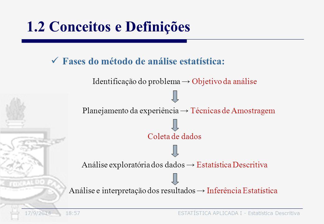 17/9/2014 19:00ESTATÍSTICA APLICADA I - Estatística Descritiva 1.2 Conceitos e Definições Fases do método de análise estatística: Identificação do pro