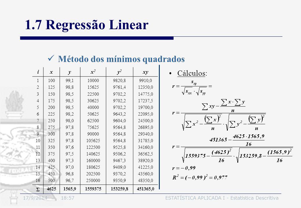 17/9/2014 19:00ESTATÍSTICA APLICADA I - Estatística Descritiva 1.7 Regressão Linear Método dos mínimos quadrados Cálculos: ixyx2x2 y2y2 xy 1 2 3 4 5 6