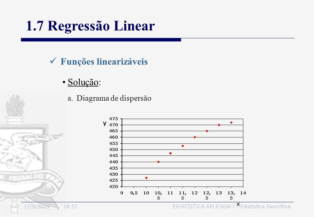 17/9/2014 19:00ESTATÍSTICA APLICADA I - Estatística Descritiva 1.7 Regressão Linear Funções linearizáveis Solução: a.Diagrama de dispersão