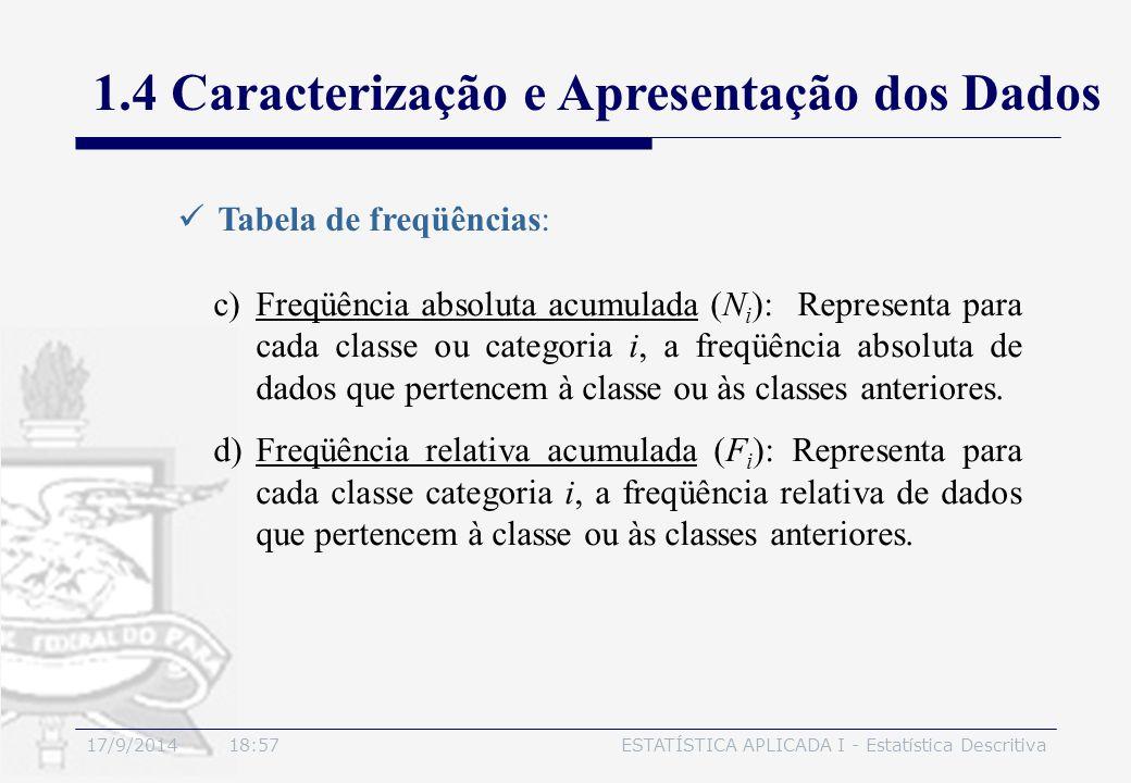 17/9/2014 19:00ESTATÍSTICA APLICADA I - Estatística Descritiva 1.4 Caracterização e Apresentação dos Dados Tabela de freqüências: c)Freqüência absolut