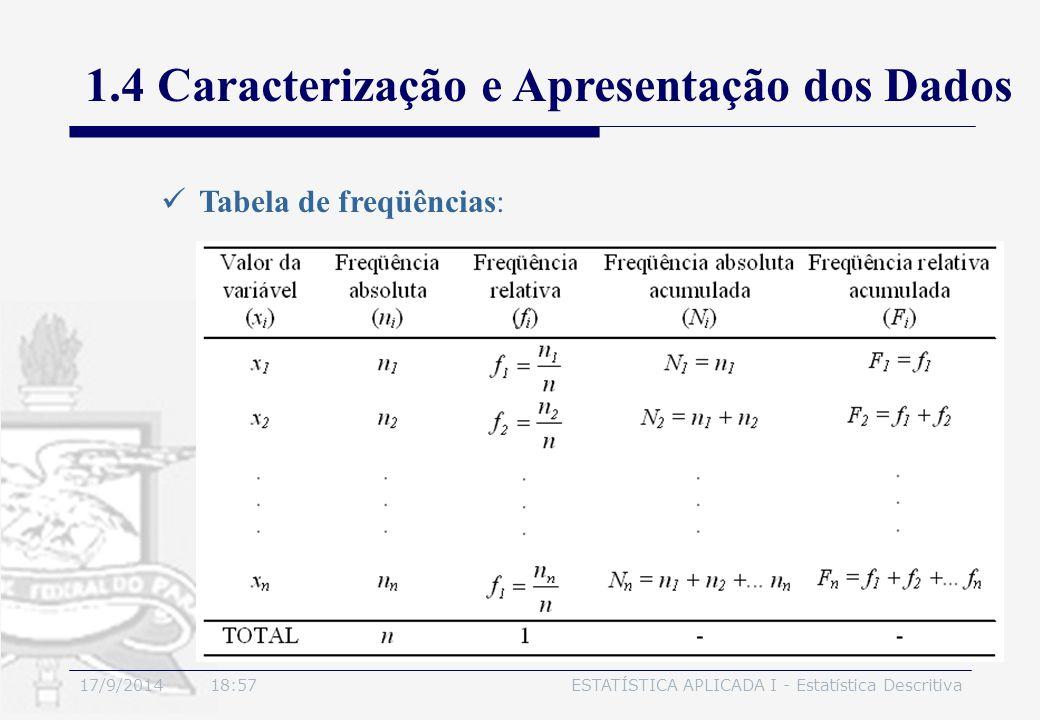 17/9/2014 19:00ESTATÍSTICA APLICADA I - Estatística Descritiva 1.4 Caracterização e Apresentação dos Dados Tabela de freqüências: