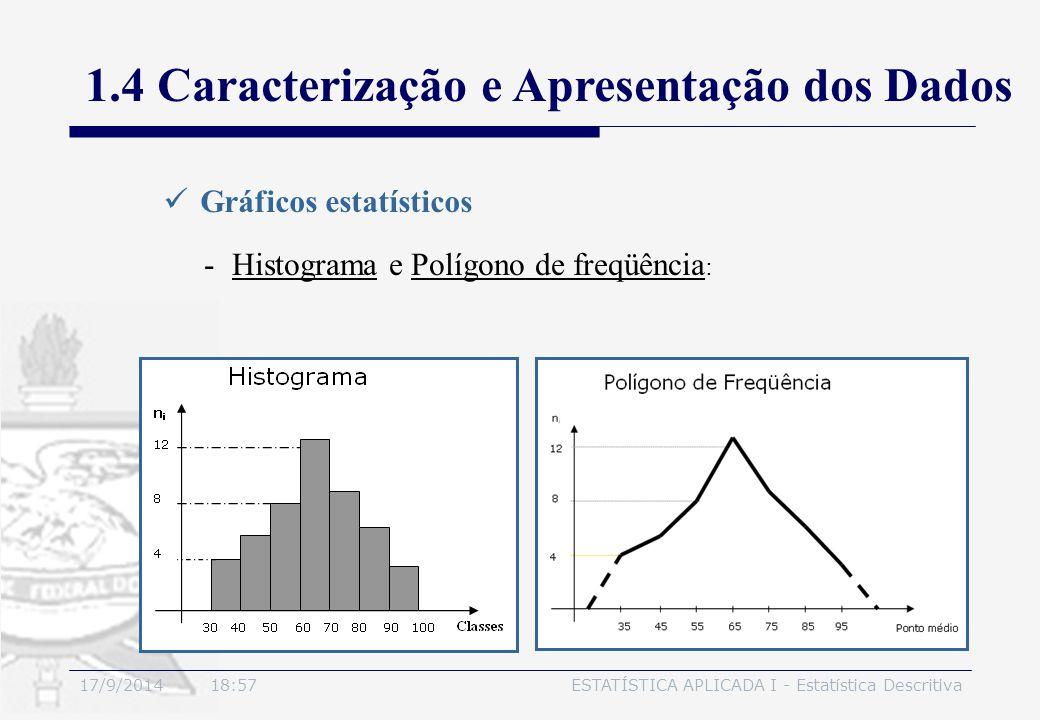 17/9/2014 19:00ESTATÍSTICA APLICADA I - Estatística Descritiva 1.4 Caracterização e Apresentação dos Dados Gráficos estatísticos -Histograma e Polígon