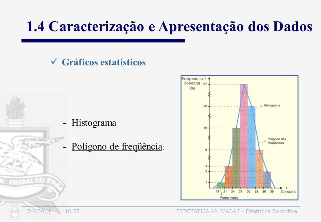 17/9/2014 19:00ESTATÍSTICA APLICADA I - Estatística Descritiva 1.4 Caracterização e Apresentação dos Dados Gráficos estatísticos -Histograma -Polígono