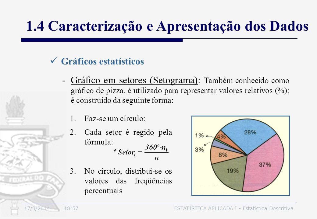 17/9/2014 19:00ESTATÍSTICA APLICADA I - Estatística Descritiva 1.4 Caracterização e Apresentação dos Dados Gráficos estatísticos -Gráfico em setores (