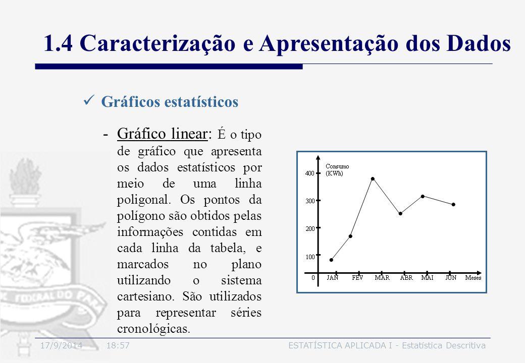 17/9/2014 19:00ESTATÍSTICA APLICADA I - Estatística Descritiva 1.4 Caracterização e Apresentação dos Dados Gráficos estatísticos -Gráfico linear: É o
