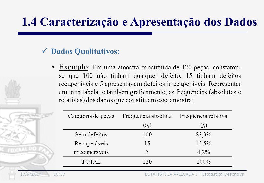 17/9/2014 19:00ESTATÍSTICA APLICADA I - Estatística Descritiva 1.4 Caracterização e Apresentação dos Dados Dados Qualitativos: Exemplo : Em uma amostr