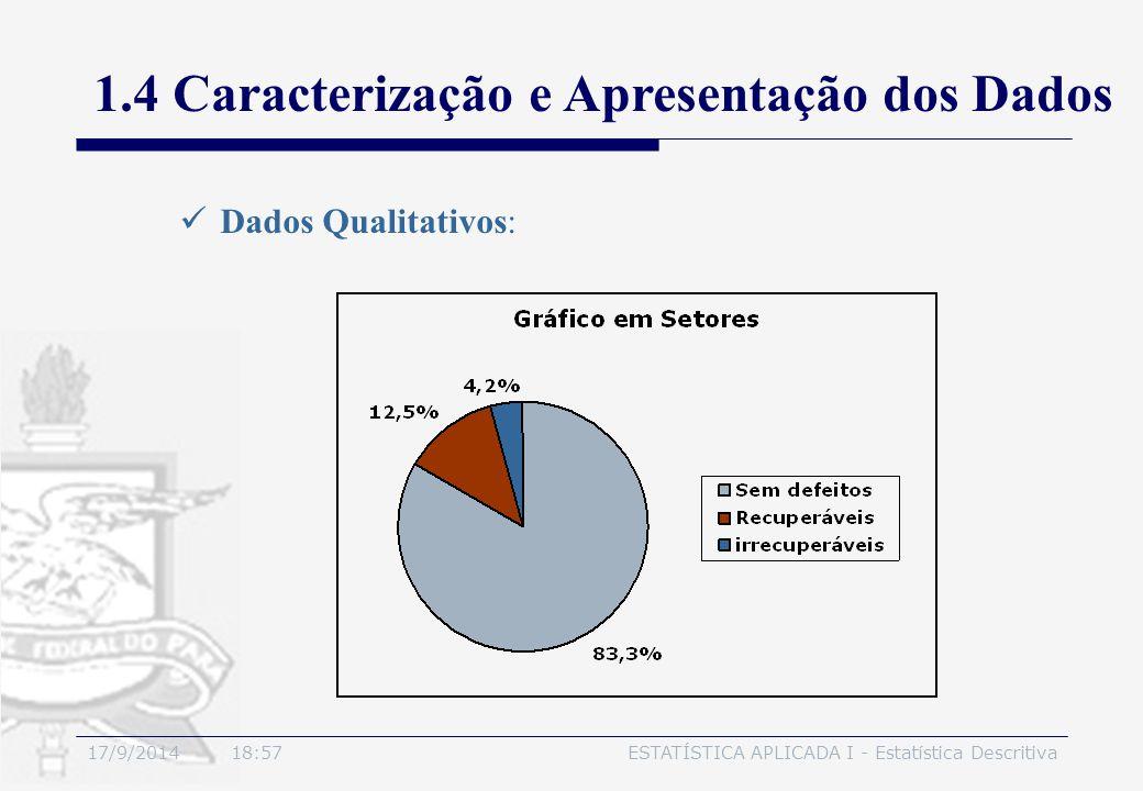 17/9/2014 19:00ESTATÍSTICA APLICADA I - Estatística Descritiva 1.4 Caracterização e Apresentação dos Dados Dados Qualitativos: