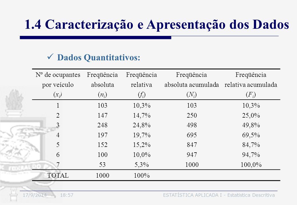 17/9/2014 19:00ESTATÍSTICA APLICADA I - Estatística Descritiva 1.4 Caracterização e Apresentação dos Dados Dados Quantitativos: Nº de ocupantes por ve