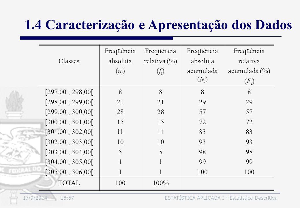 17/9/2014 19:00ESTATÍSTICA APLICADA I - Estatística Descritiva 1.4 Caracterização e Apresentação dos Dados Classes Freqüência absoluta (n i ) Freqüênc